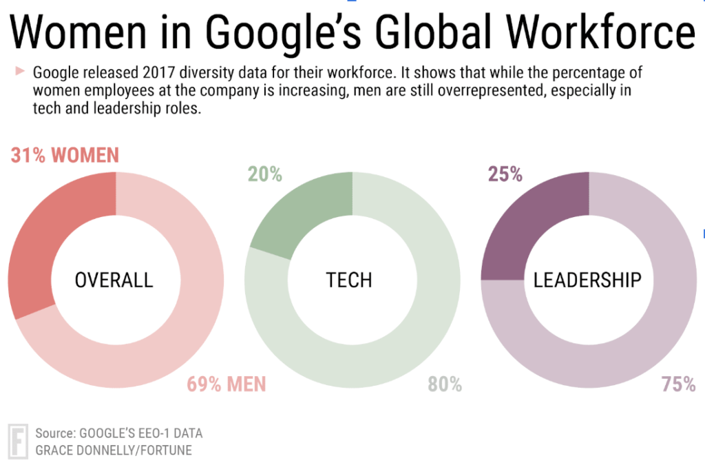 Diversity and Inclusion in the Tech Industry